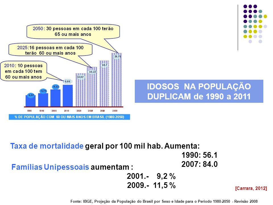 IDOSOS NA POPULAÇÃO DUPLICAM de 1990 a 2011