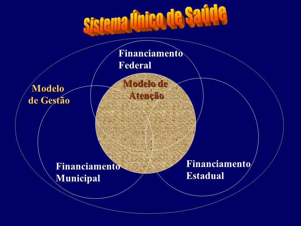 Sistema Único de Saúde Financiamento Federal Modelo de Modelo Atenção