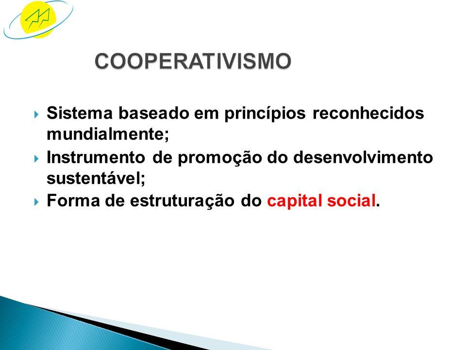 COOPERATIVISMO Sistema baseado em princípios reconhecidos mundialmente; Instrumento de promoção do desenvolvimento sustentável;