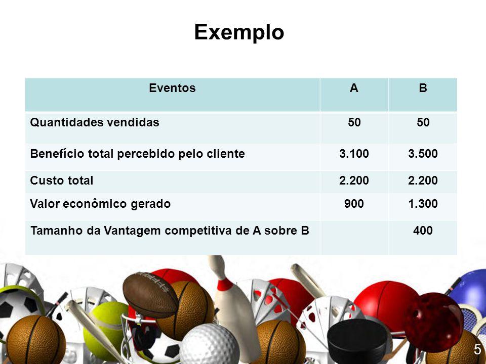 Exemplo Eventos A B Quantidades vendidas 50