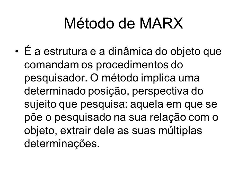 Método de MARX