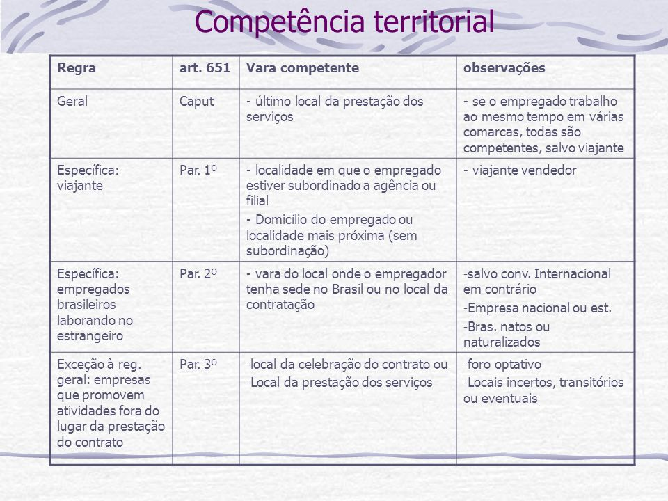 Competência territorial