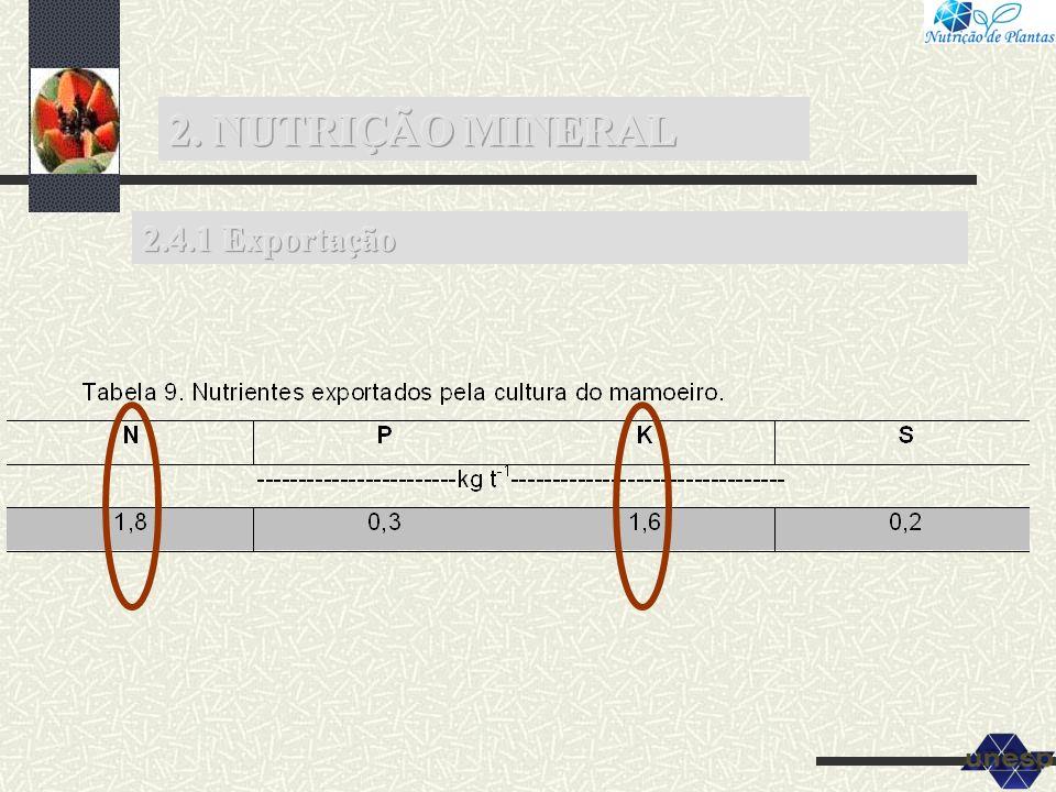 2. NUTRIÇÃO MINERAL 2.4.1 Exportação