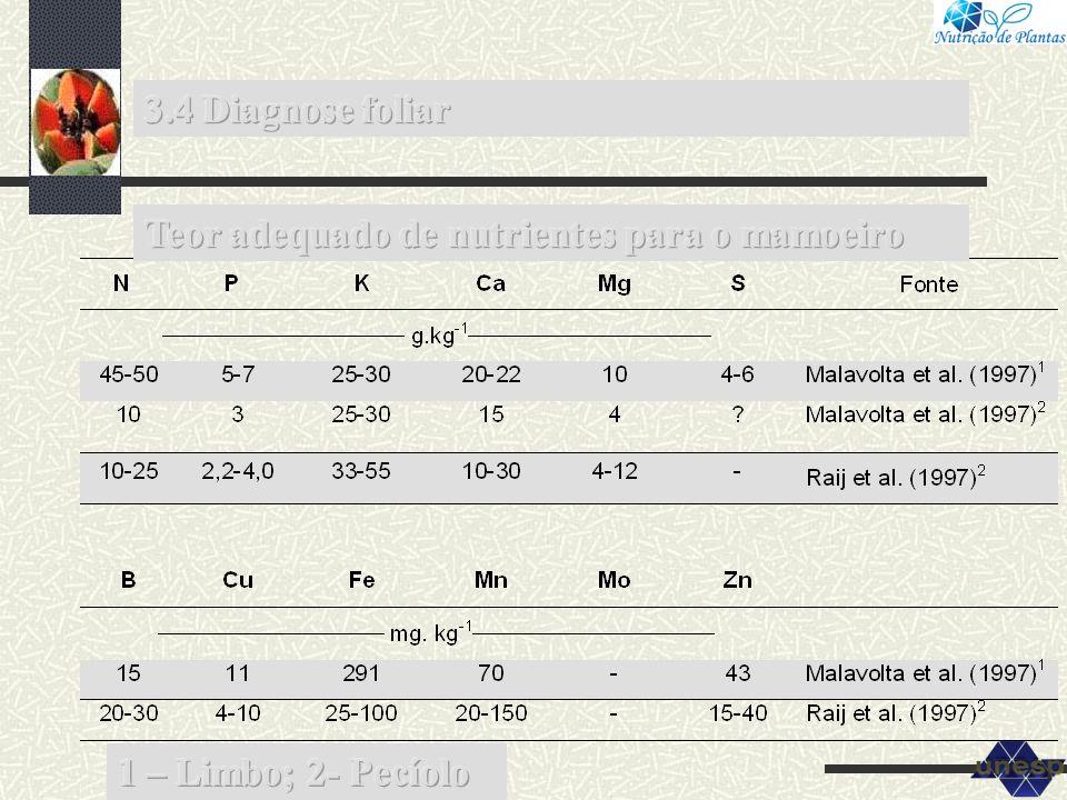3.4 Diagnose foliar Teor adequado de nutrientes para o mamoeiro 1 – Limbo; 2- Pecíolo