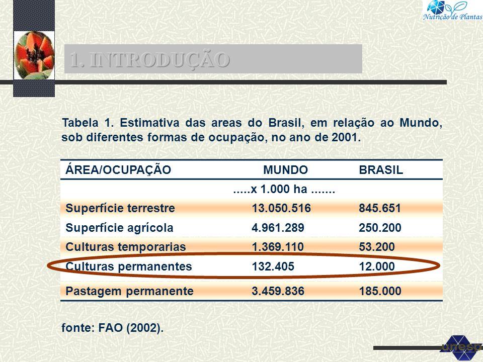 1. INTRODUÇÃO Tabela 1. Estimativa das areas do Brasil, em relação ao Mundo, sob diferentes formas de ocupação, no ano de 2001.
