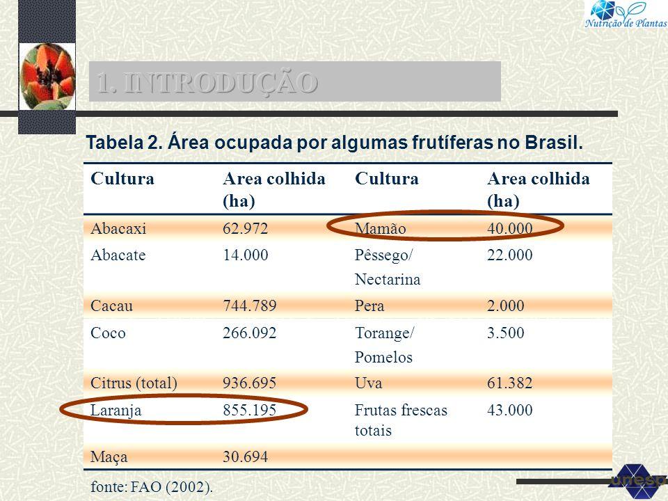 1. INTRODUÇÃO Tabela 2. Área ocupada por algumas frutíferas no Brasil.