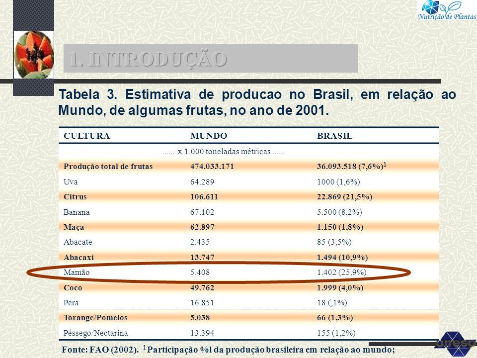 1. INTRODUÇÃO Tabela 3. Estimativa de producao no Brasil, em relação ao Mundo, de algumas frutas, no ano de 2001.