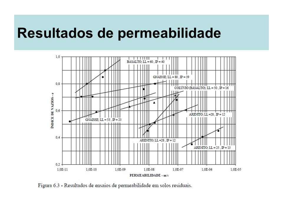 Resultados de permeabilidade