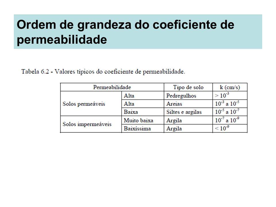 Ordem de grandeza do coeficiente de permeabilidade