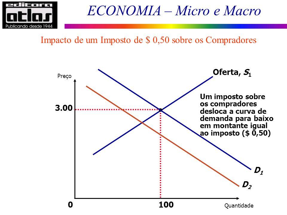 Impacto de um Imposto de $ 0,50 sobre os Compradores