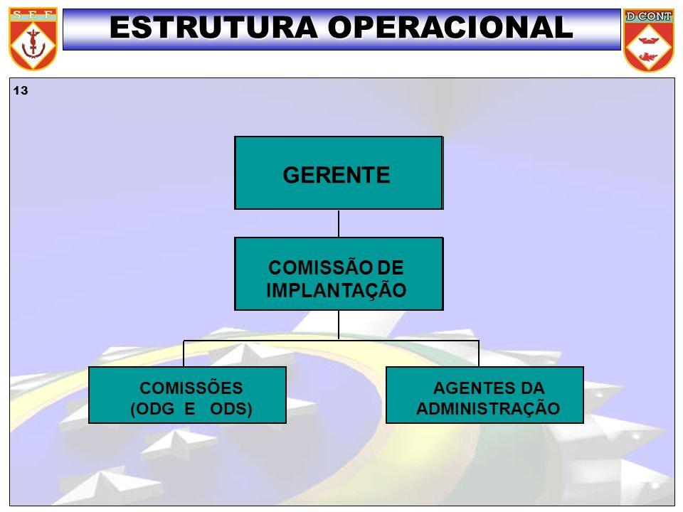 ESTRUTURA OPERACIONAL