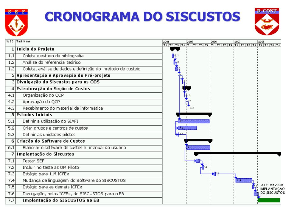 CRONOGRAMA DO SISCUSTOS