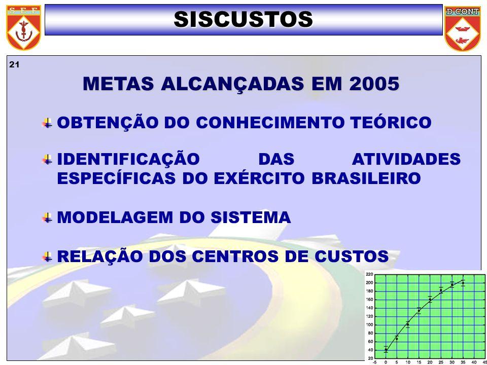 SISCUSTOS METAS ALCANÇADAS EM 2005 OBTENÇÃO DO CONHECIMENTO TEÓRICO