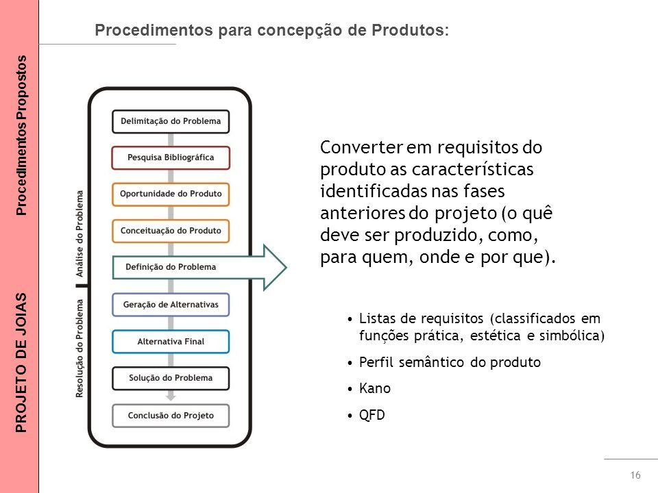 Procedimentos para concepção de Produtos: