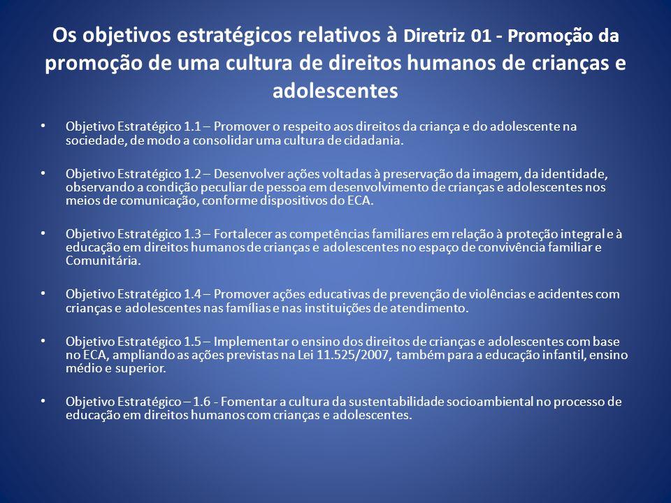 Os objetivos estratégicos relativos à Diretriz 01 - Promoção da promoção de uma cultura de direitos humanos de crianças e adolescentes