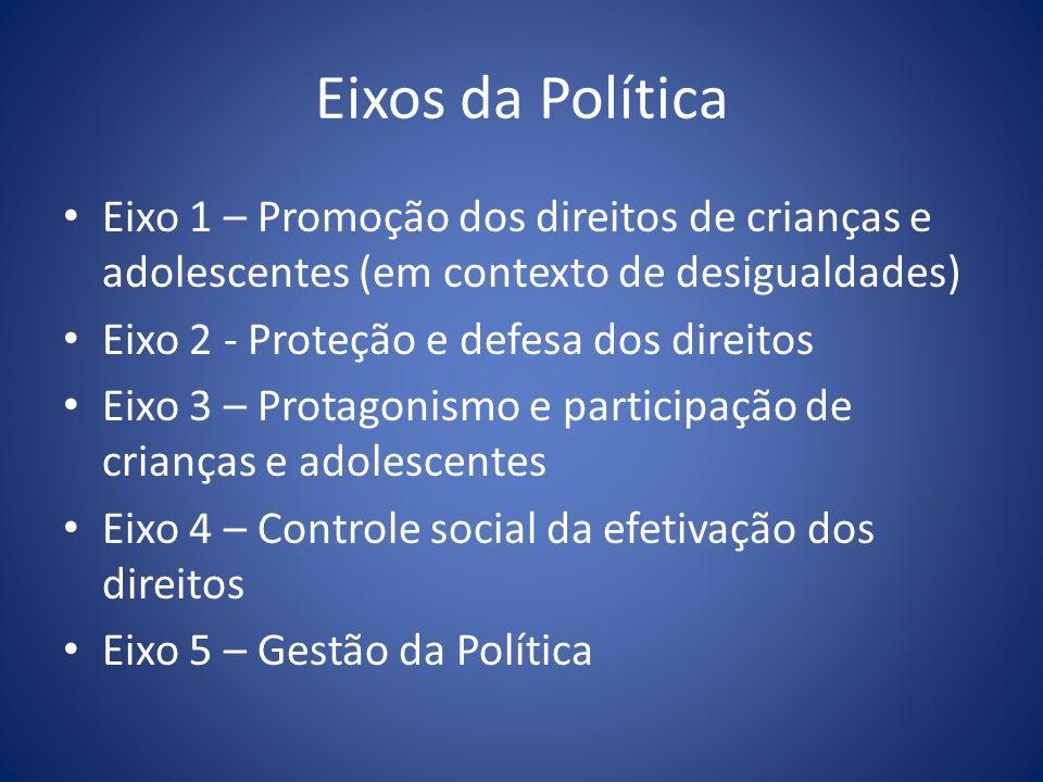 Eixos da Política Eixo 1 – Promoção dos direitos de crianças e adolescentes (em contexto de desigualdades)