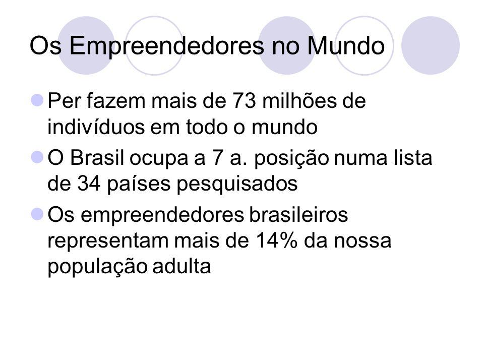 Os Empreendedores no Mundo