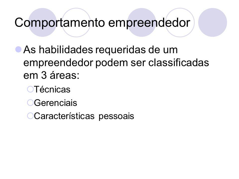 Comportamento empreendedor