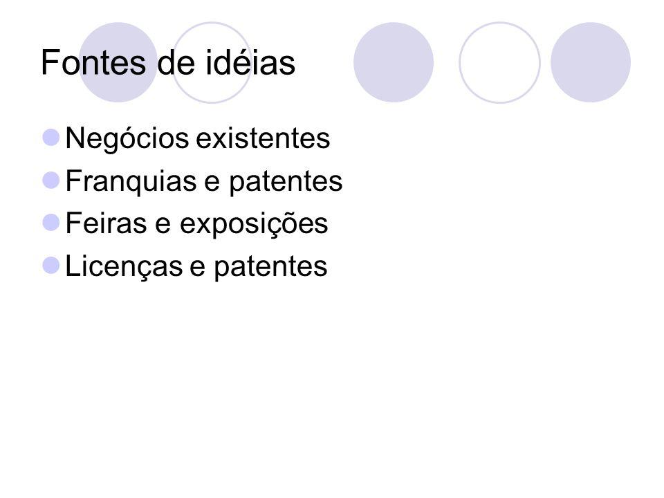 Fontes de idéias Negócios existentes Franquias e patentes