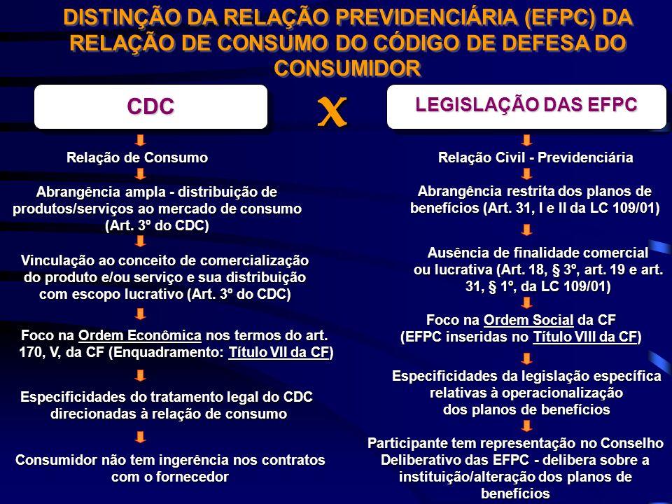 DISTINÇÃO DA RELAÇÃO PREVIDENCIÁRIA (EFPC) DA RELAÇÃO DE CONSUMO DO CÓDIGO DE DEFESA DO CONSUMIDOR