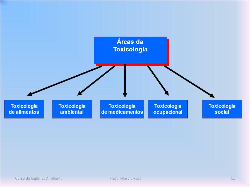 Áreas da Toxicologia de alimentos ambiental de medicamentos