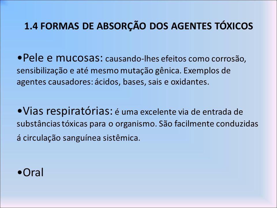 1.4 FORMAS DE ABSORÇÃO DOS AGENTES TÓXICOS