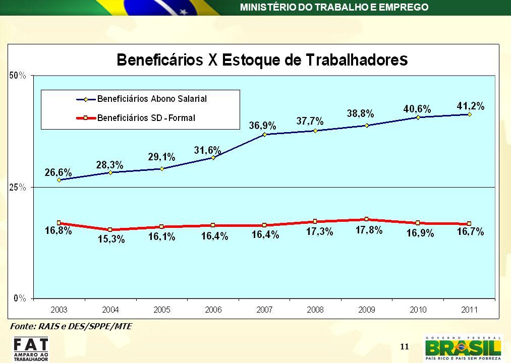 Fonte: RAIS e DES/SPPE/MTE