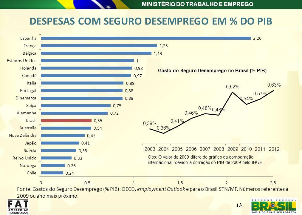 DESPESAS COM SEGURO DESEMPREGO EM % DO PIB