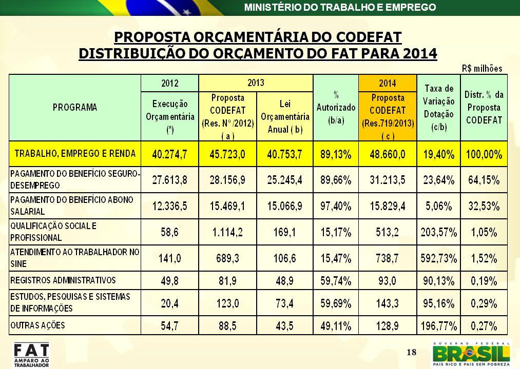 PROPOSTA ORÇAMENTÁRIA DO CODEFAT