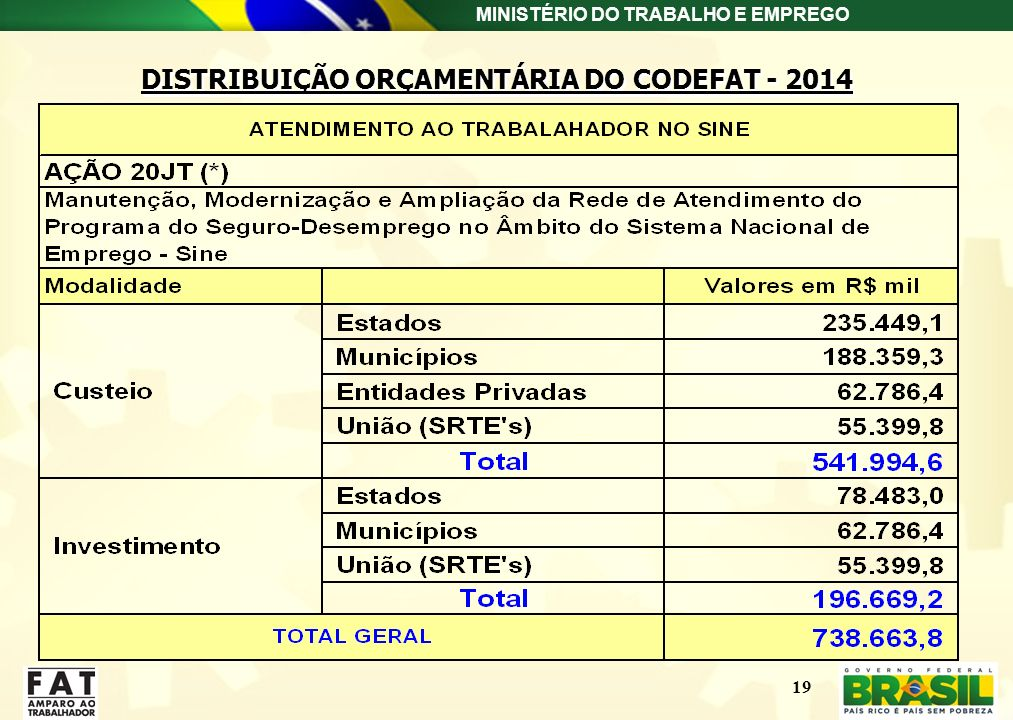 DISTRIBUIÇÃO ORÇAMENTÁRIA DO CODEFAT - 2014