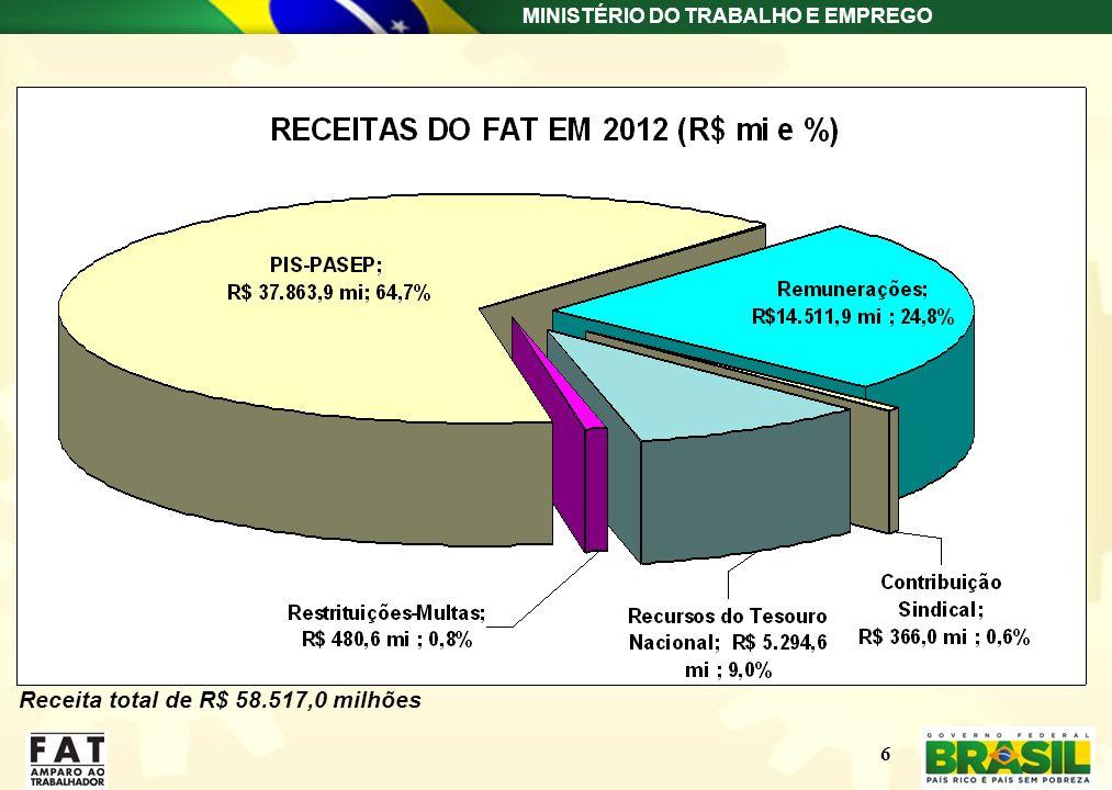 Receita total de R$ 58.517,0 milhões