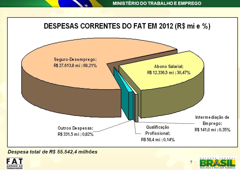 Despesa total de R$ 55.542,4 milhões
