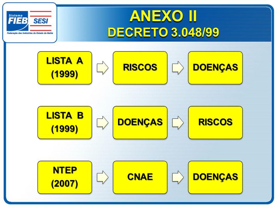 ANEXO II DECRETO 3.048/99 LISTA A (1999) RISCOS DOENÇAS LISTA B (1999)