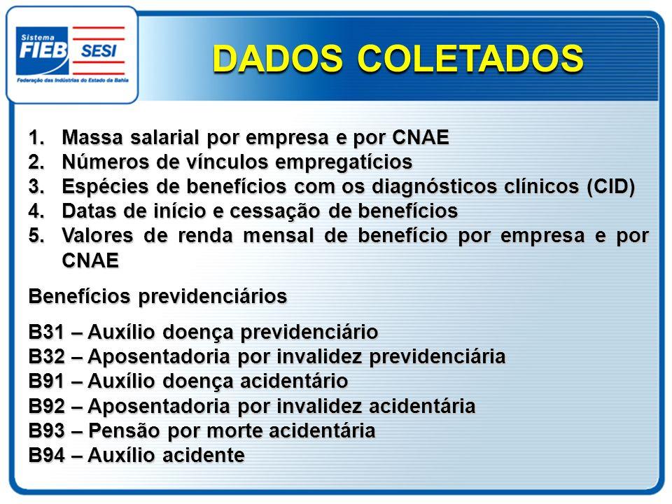 DADOS COLETADOS Massa salarial por empresa e por CNAE