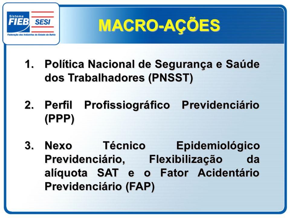 MACRO-AÇÕES Política Nacional de Segurança e Saúde dos Trabalhadores (PNSST) Perfil Profissiográfico Previdenciário (PPP)