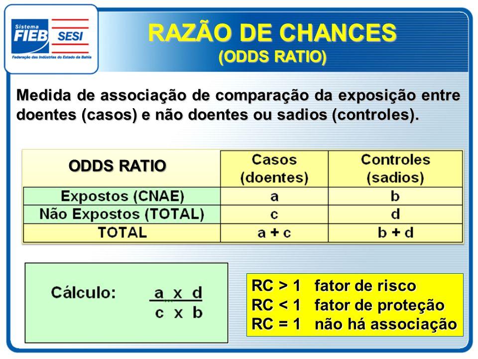 RAZÃO DE CHANCES (ODDS RATIO)