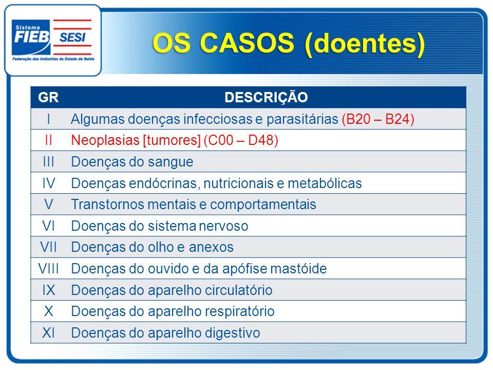 OS CASOS (doentes) GR DESCRIÇÃO I