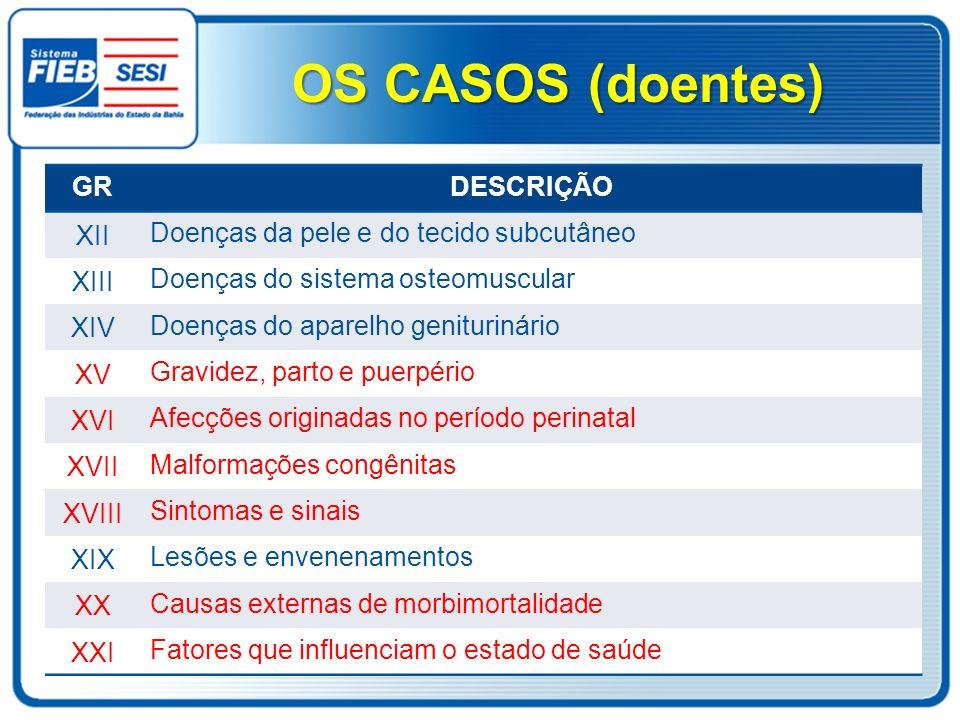 OS CASOS (doentes) GR DESCRIÇÃO XII