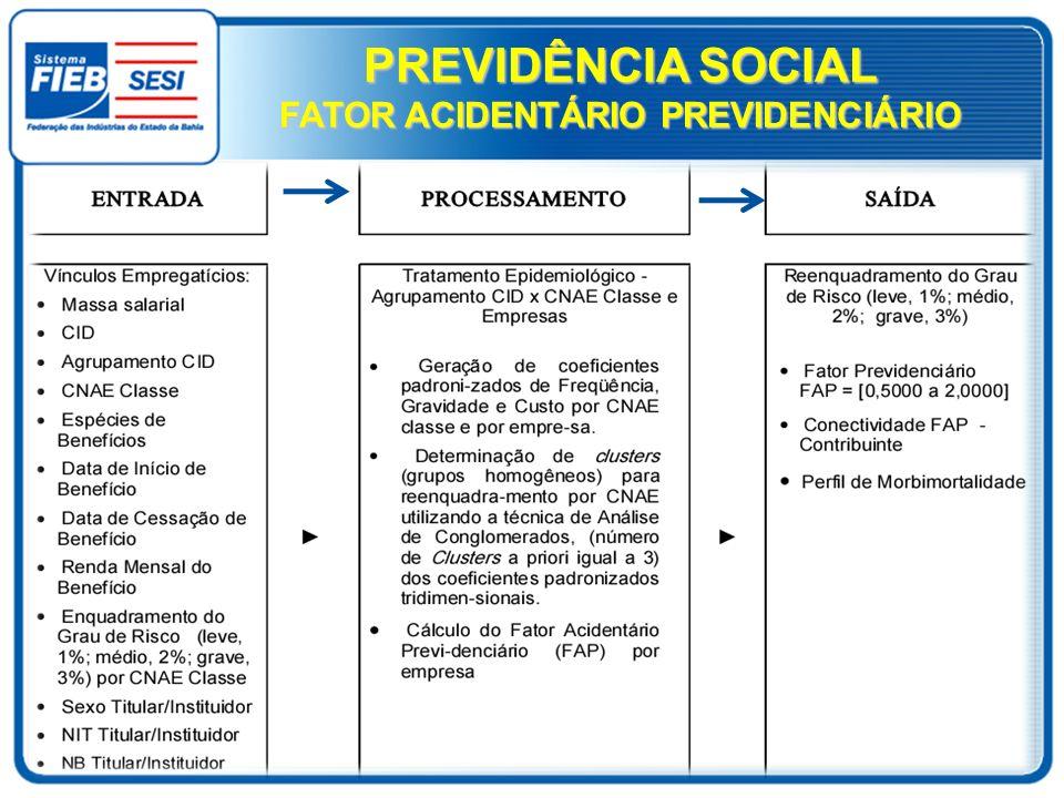 FATOR ACIDENTÁRIO PREVIDENCIÁRIO