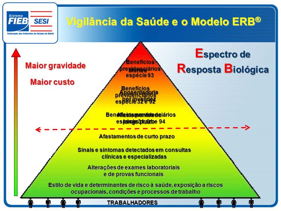 Espectro de Resposta Biológica