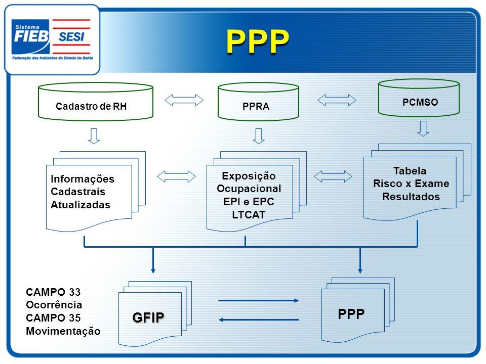 PPP PPP GFIP Tabela Exposição Informações Risco x Exame Ocupacional