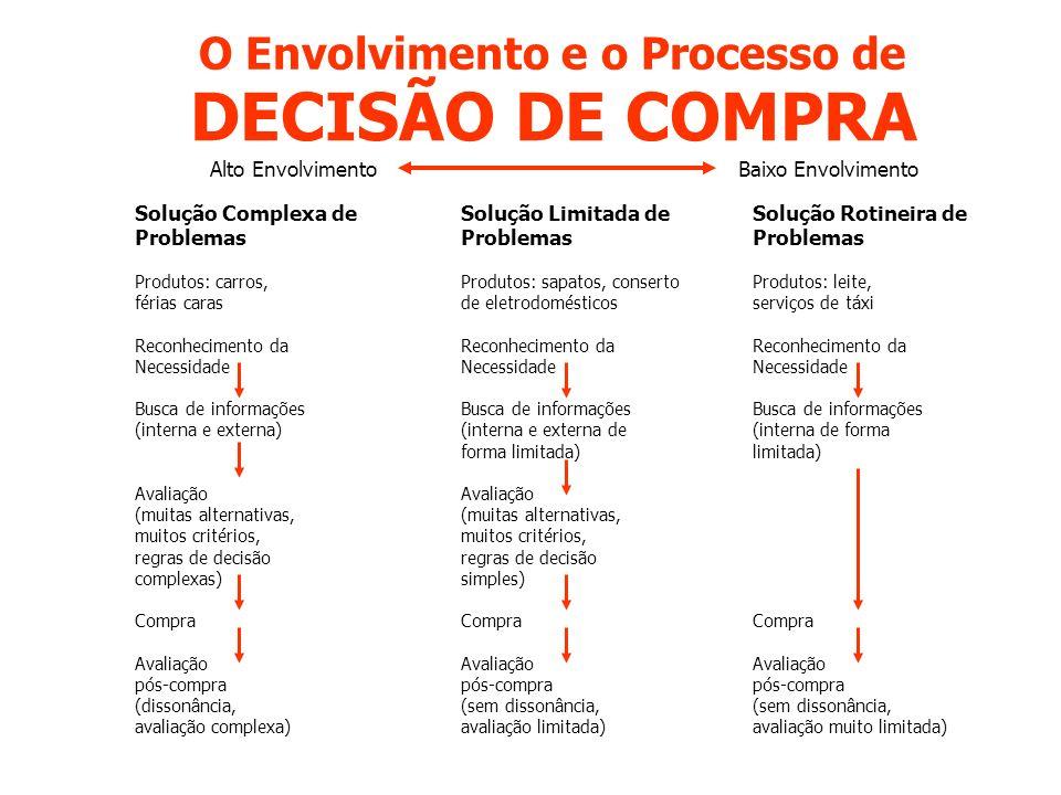 O Envolvimento e o Processo de