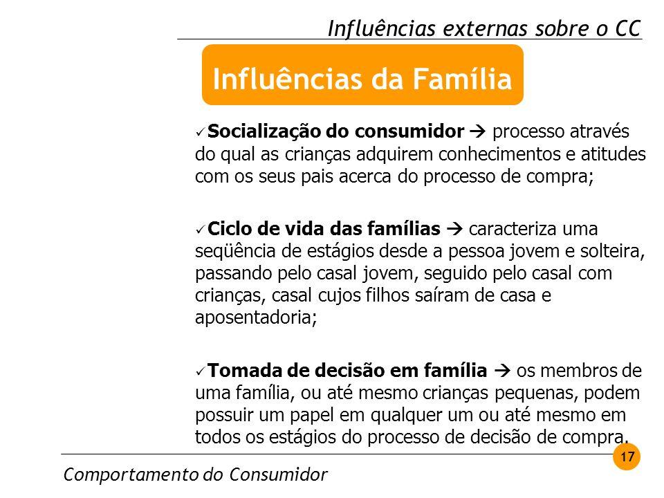 Influências da Família