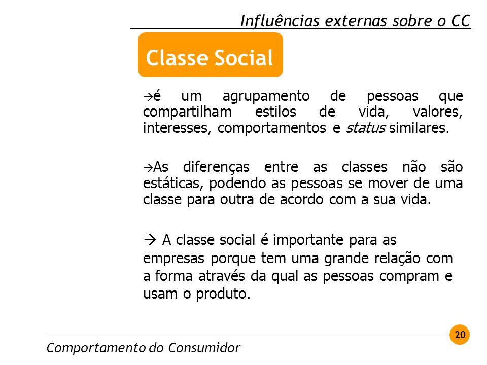Classe Social Influências externas sobre o CC