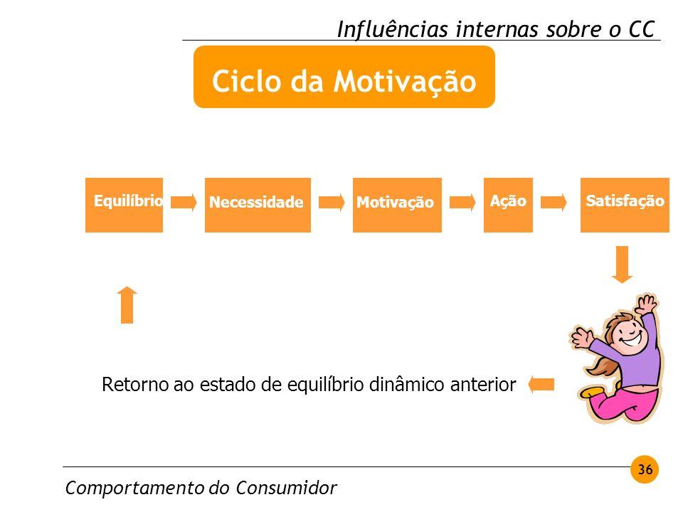 Ciclo da Motivação Influências internas sobre o CC