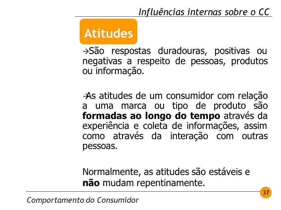 Atitudes Influências internas sobre o CC