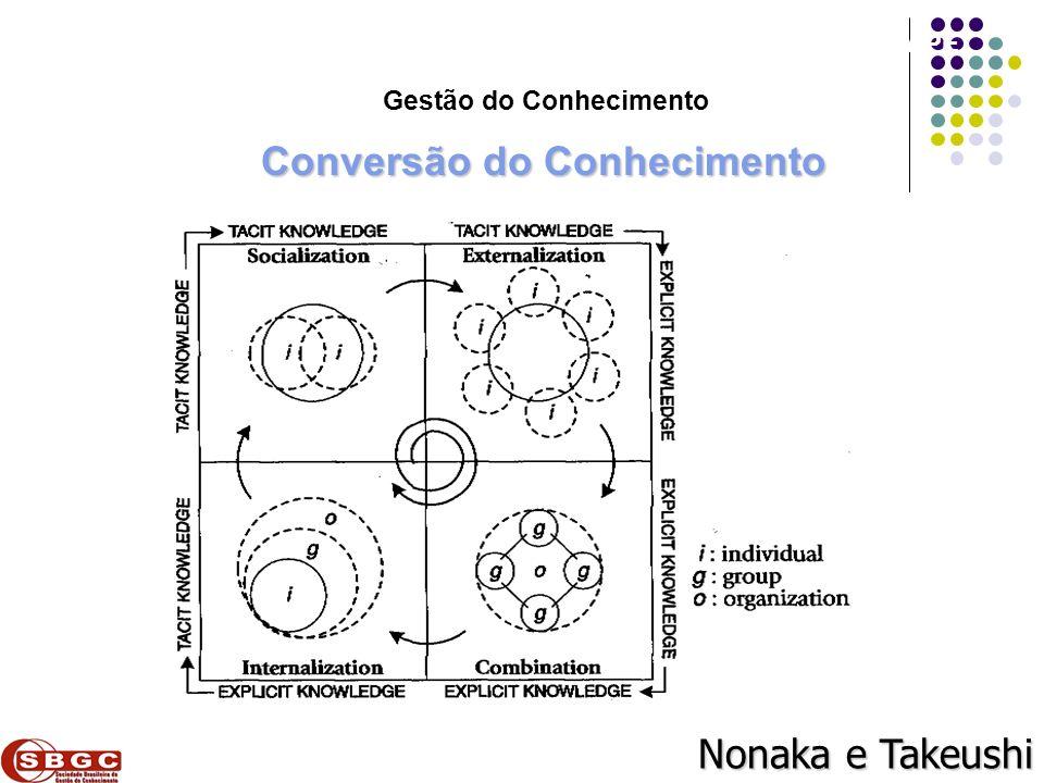Gestão do Conhecimento Conversão do Conhecimento