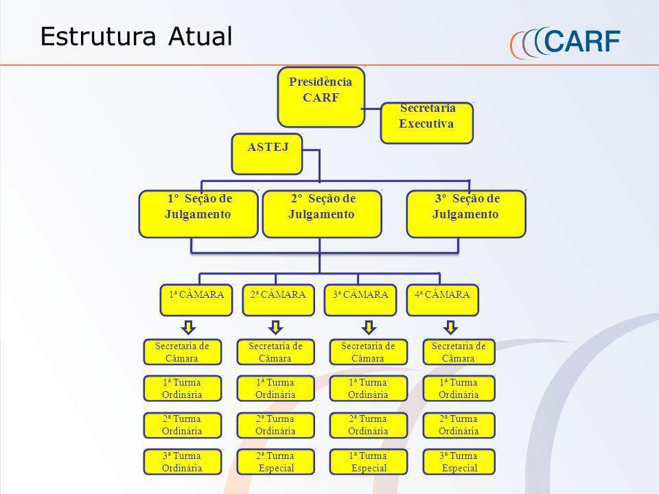 Estrutura Atual Presidência CARF Secretaria Executiva ASTEJ