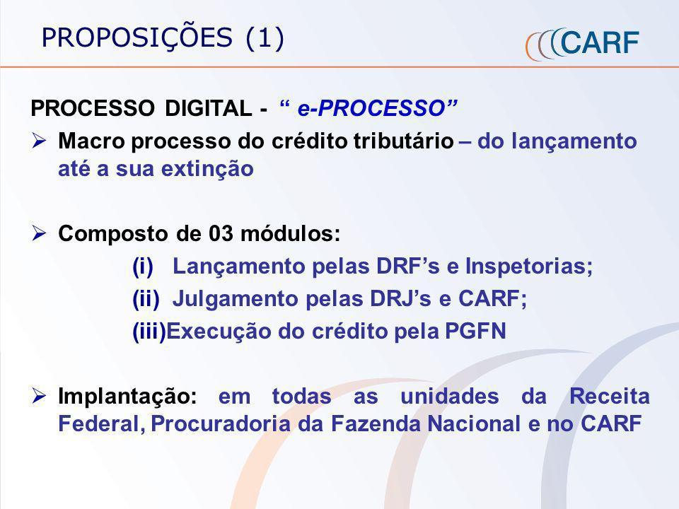 PROPOSIÇÕES (1) PROCESSO DIGITAL - e-PROCESSO