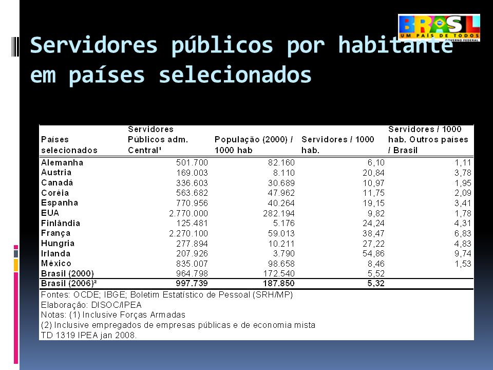 Servidores públicos por habitante em países selecionados